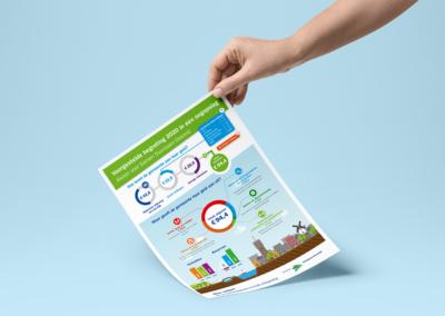 Infographic – Gemeente Bodegraven-Reeuwijk